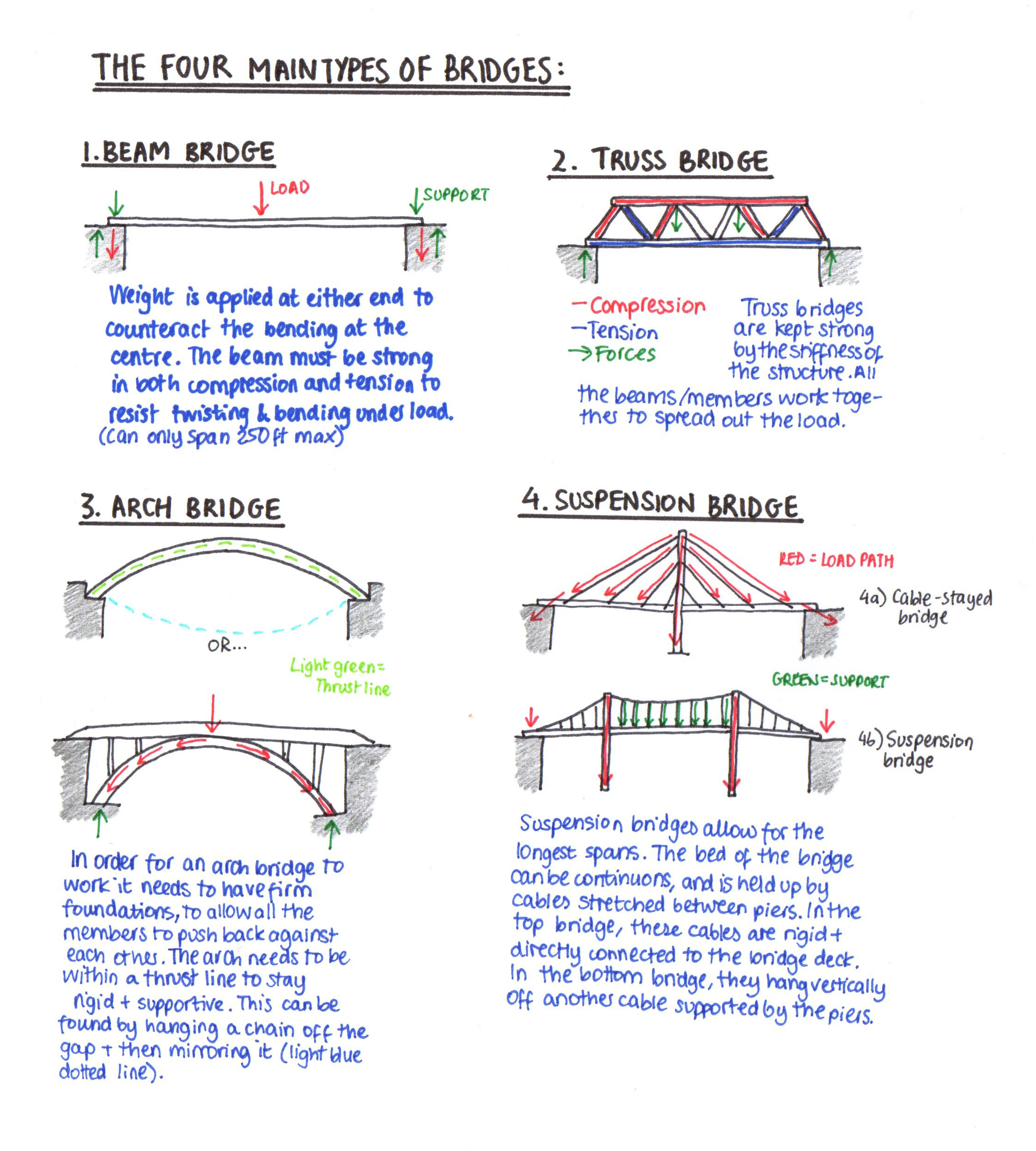 Bridges Lessons Tes Teach Beam Loading Diagram Computer Kiddos Wiki Bridge Building